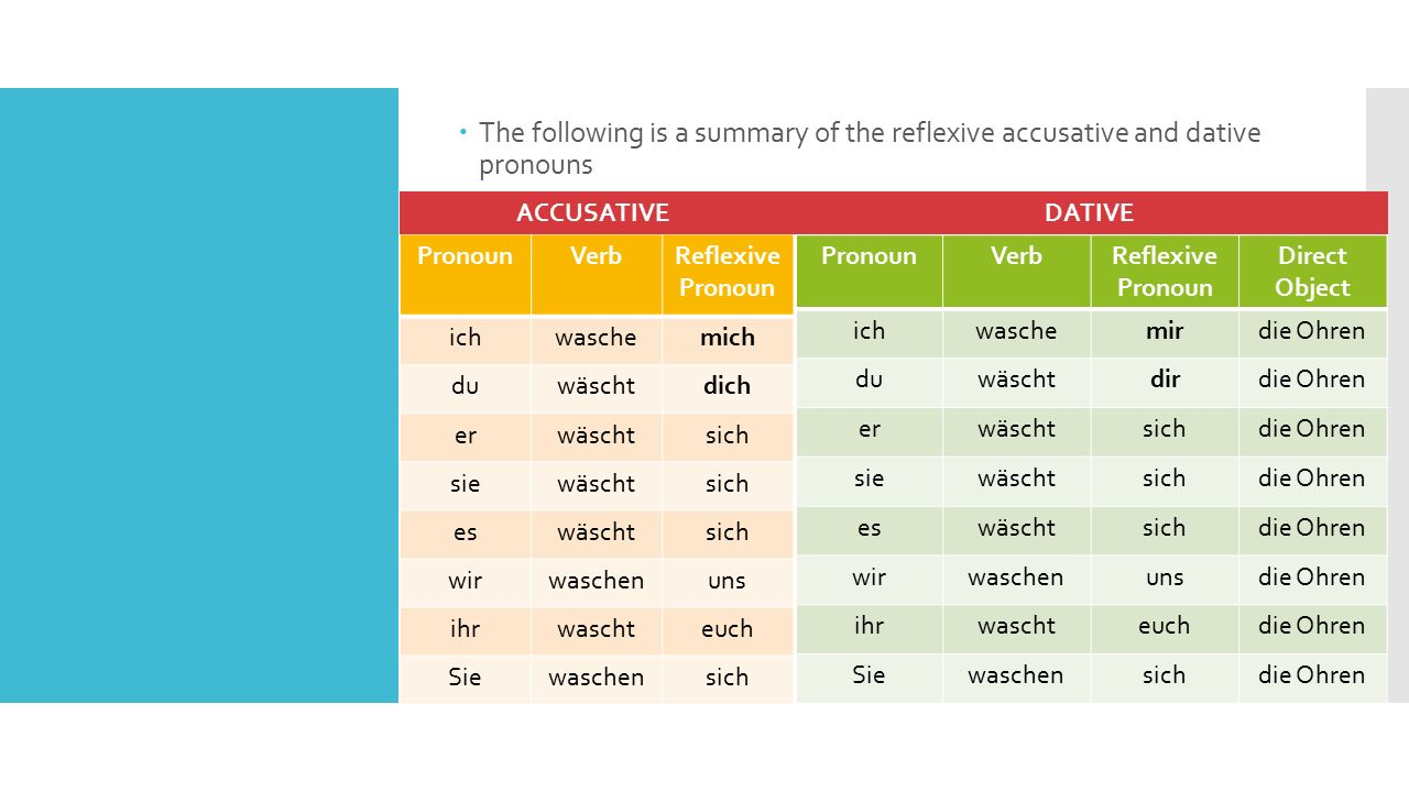  The following is a summary of the reflexive accusative and dative pronouns PronounVerbReflexive Pronoun ichwaschemich duwäschtdich erwäschtsich siewäschtsich eswäschtsich wirwaschenuns ihrwaschteuch Siewaschensich PronounVerbReflexive Pronoun Direct Object ichwaschemirdie Ohren duwäschtdirdie Ohren erwäschtsichdie Ohren siewäschtsichdie Ohren eswäschtsichdie Ohren wirwaschenunsdie Ohren ihrwaschteuchdie Ohren Siewaschensichdie Ohren ACCUSATIVEDATIVE