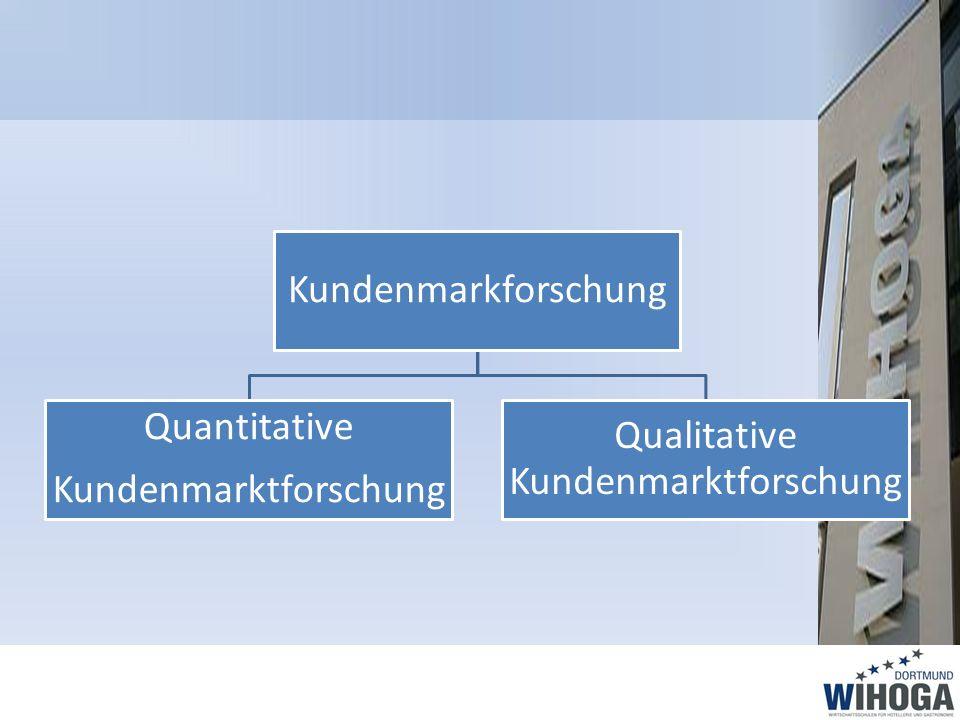 Kundenmarkforschung Quantitative Kundenmarktforschung Qualitative Kundenmarktforschung