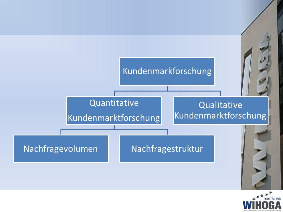 Kundenmarkforschung Quantitative Kundenmarktforschung NachfragevolumenNachfragestruktur Qualitative Kundenmarktforschung