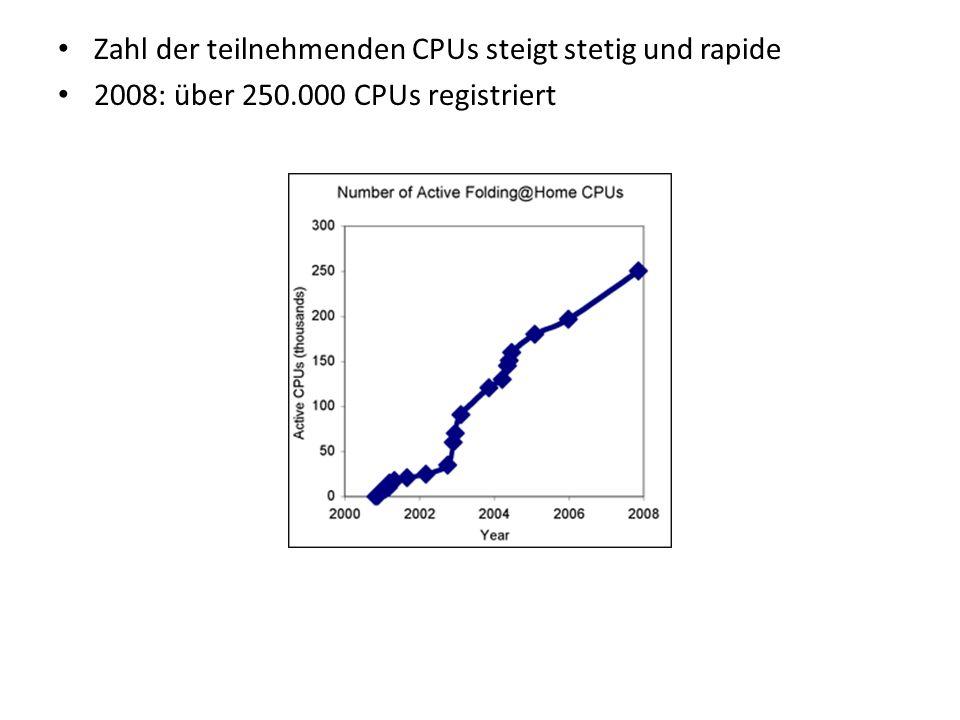 Zahl der teilnehmenden CPUs steigt stetig und rapide 2008: über 250.000 CPUs registriert