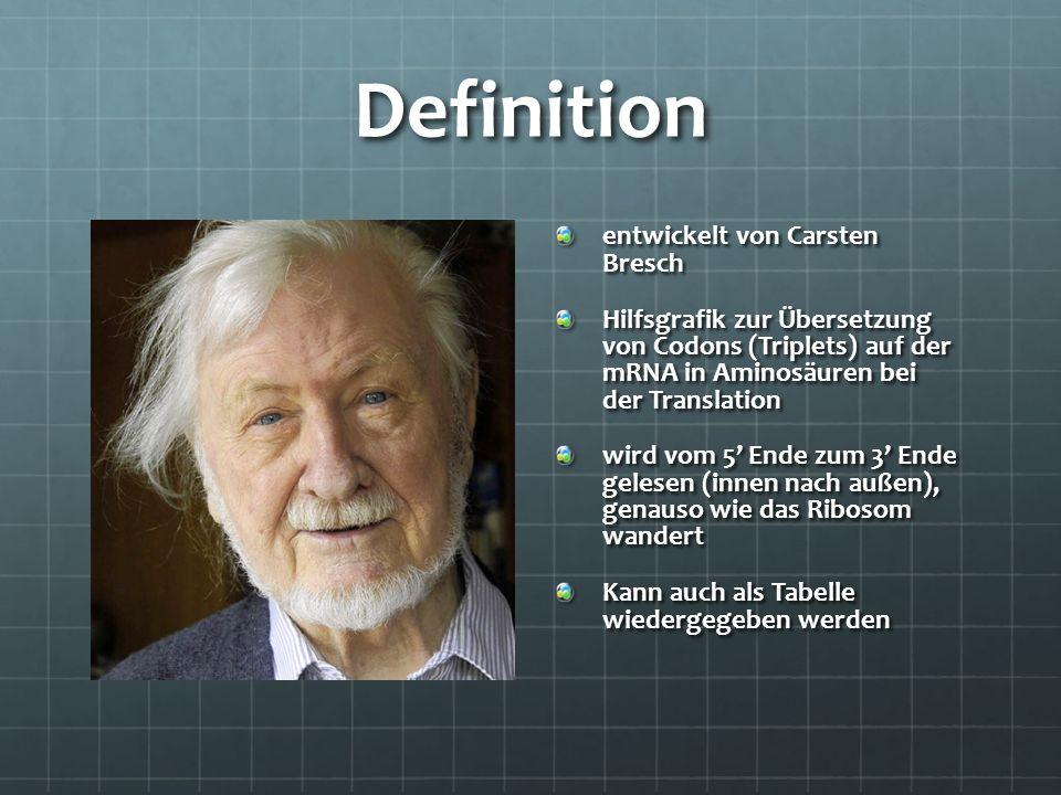 Definition entwickelt von Carsten Bresch Hilfsgrafik zur Übersetzung von Codons (Triplets) auf der mRNA in Aminosäuren bei der Translation wird vom 5'