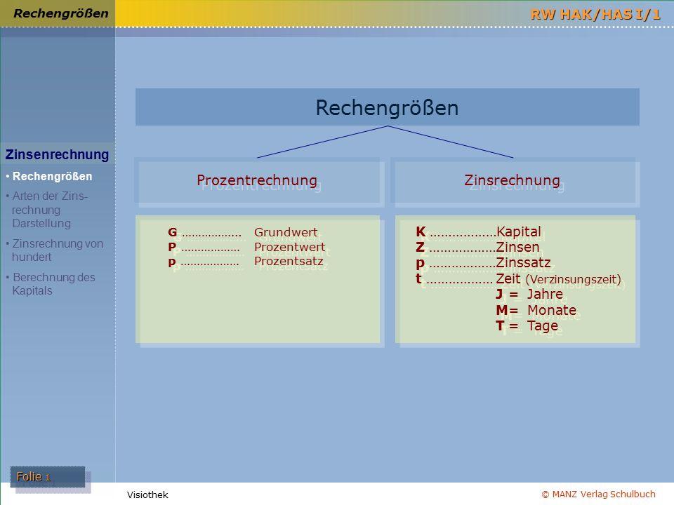 © MANZ Verlag Schulbuch Folie 1 RW HAK/HAS I/1 Visiothek Rechengrößen Zinsenrechnung Rechengrößen Arten der Zins- rechnung Darstellung Zinsrechnung vo