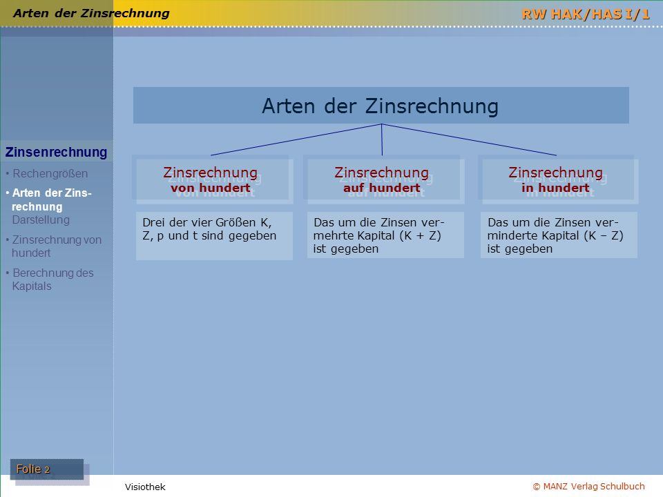 © MANZ Verlag Schulbuch Folie 2 RW HAK/HAS I/1 Visiothek Arten der Zinsrechnung Zinsenrechnung Rechengrößen Arten der Zins- rechnung Darstellung Zinsr