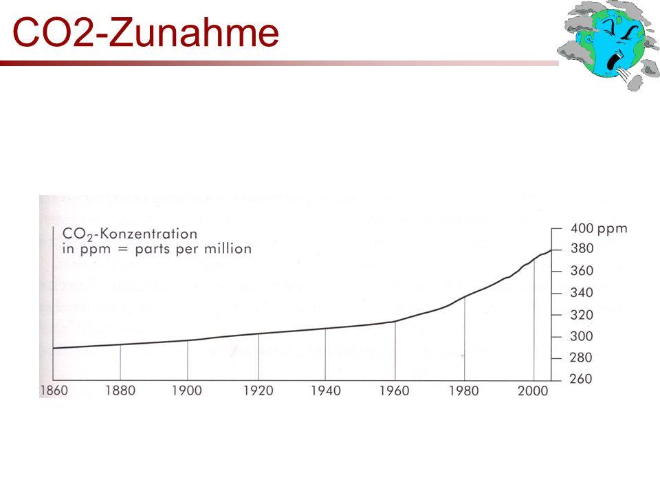 CO2-Zunahme