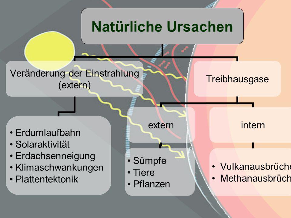 Natürliche Ursachen Veränderung der Einstrahlung (extern) Erdumlaufbahn Solaraktivität Erdachsenneigung Klimaschwankungen Plattentektonik Treibhausgas