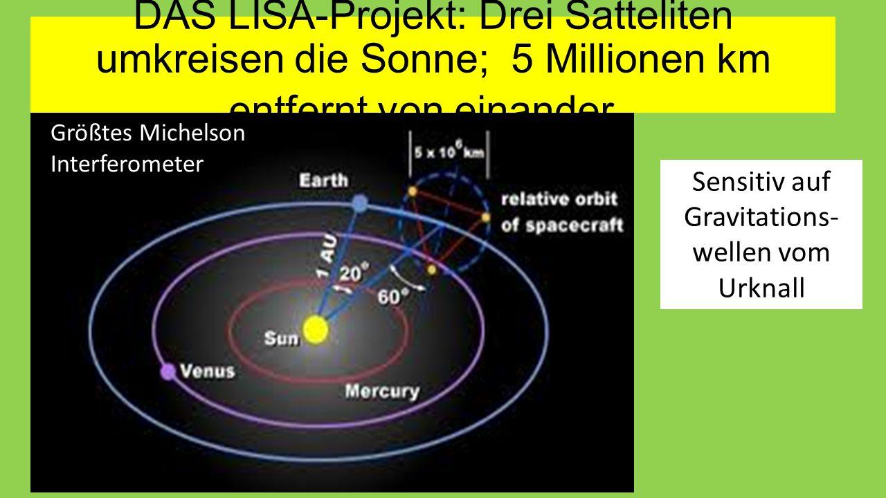 DAS LISA-Projekt: Drei Satteliten umkreisen die Sonne; 5 Millionen km entfernt von einander. Größtes Michelson Interferometer. Sensitiv auf Gravitatio