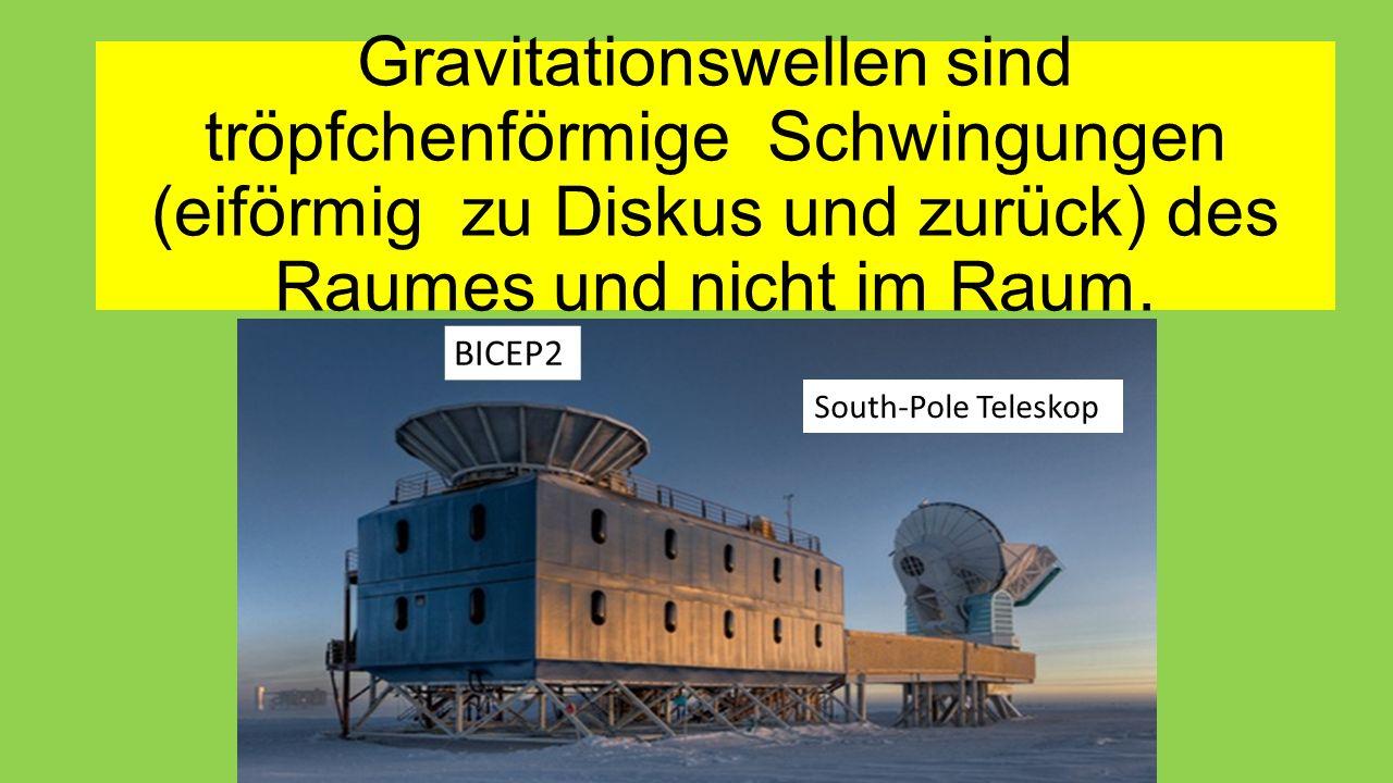 Gravitationswellen sind tröpfchenförmige Schwingungen (eiförmig zu Diskus und zurück) des Raumes und nicht im Raum. South-Pole Teleskop