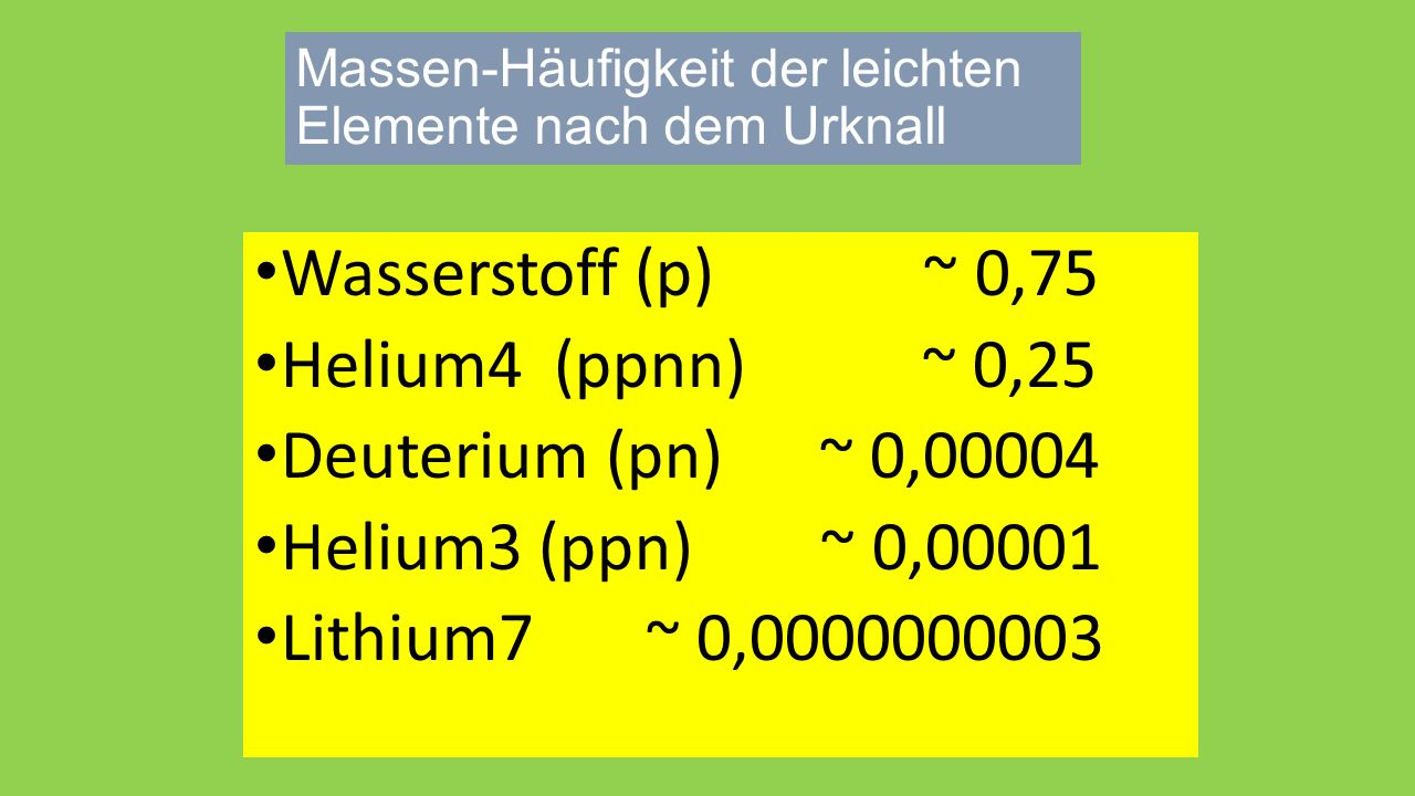 Massen-Häufigkeit der leichten Elemente nach dem Urknall Wasserstoff (p) ~ 0,75 Helium4 (ppnn) ~ 0,25 Deuterium (pn) ~ 0,00004 Helium3 (ppn) ~ 0,00001 Lithium7 ~ 0,0000000003