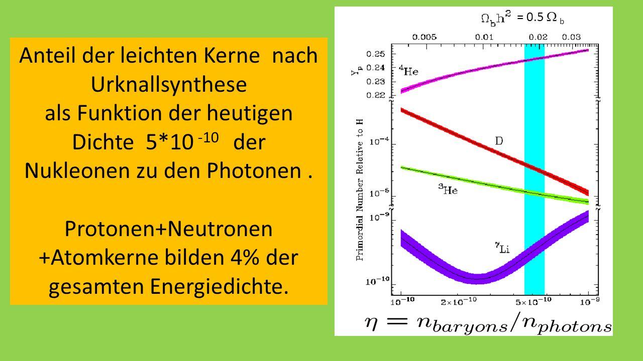 Anteil der leichten Kerne nach Urknallsynthese als Funktion der heutigen Dichte 5*10 -10 der Nukleonen zu den Photonen.