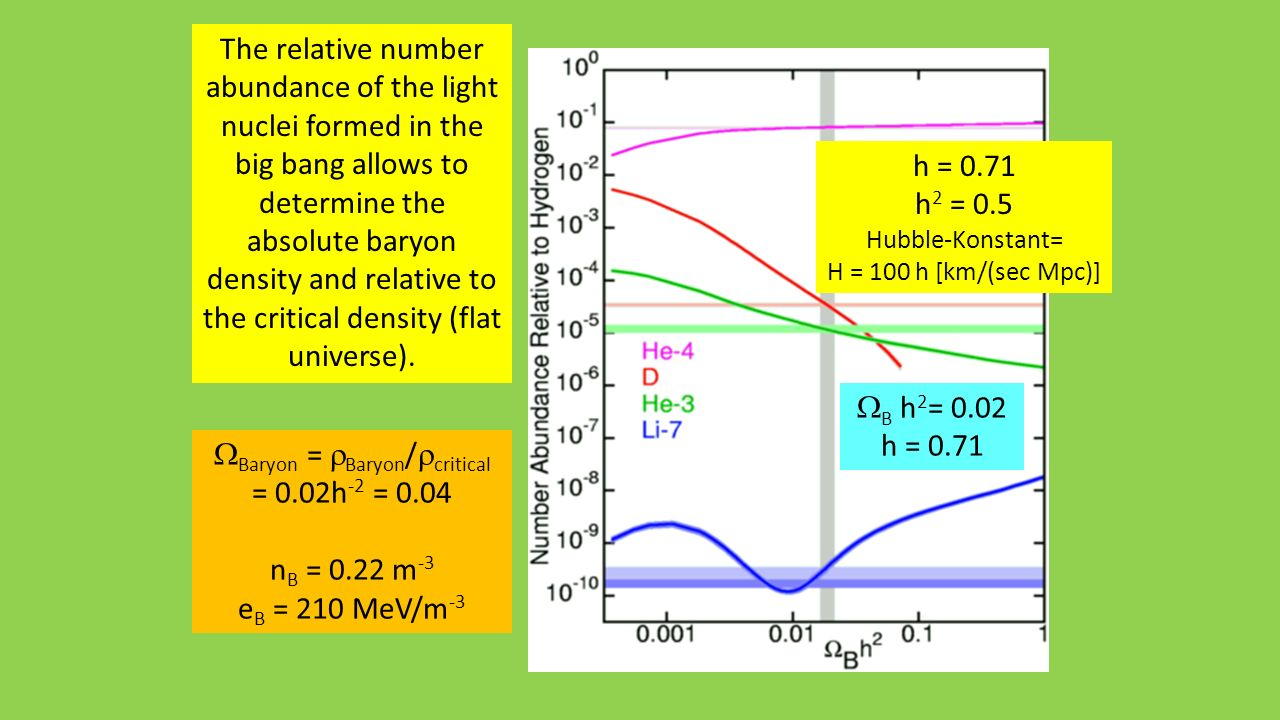 The relative number abundance of the light nuclei formed in the big bang allows to determine the absolute baryon density and relative to the critical density (flat universe).