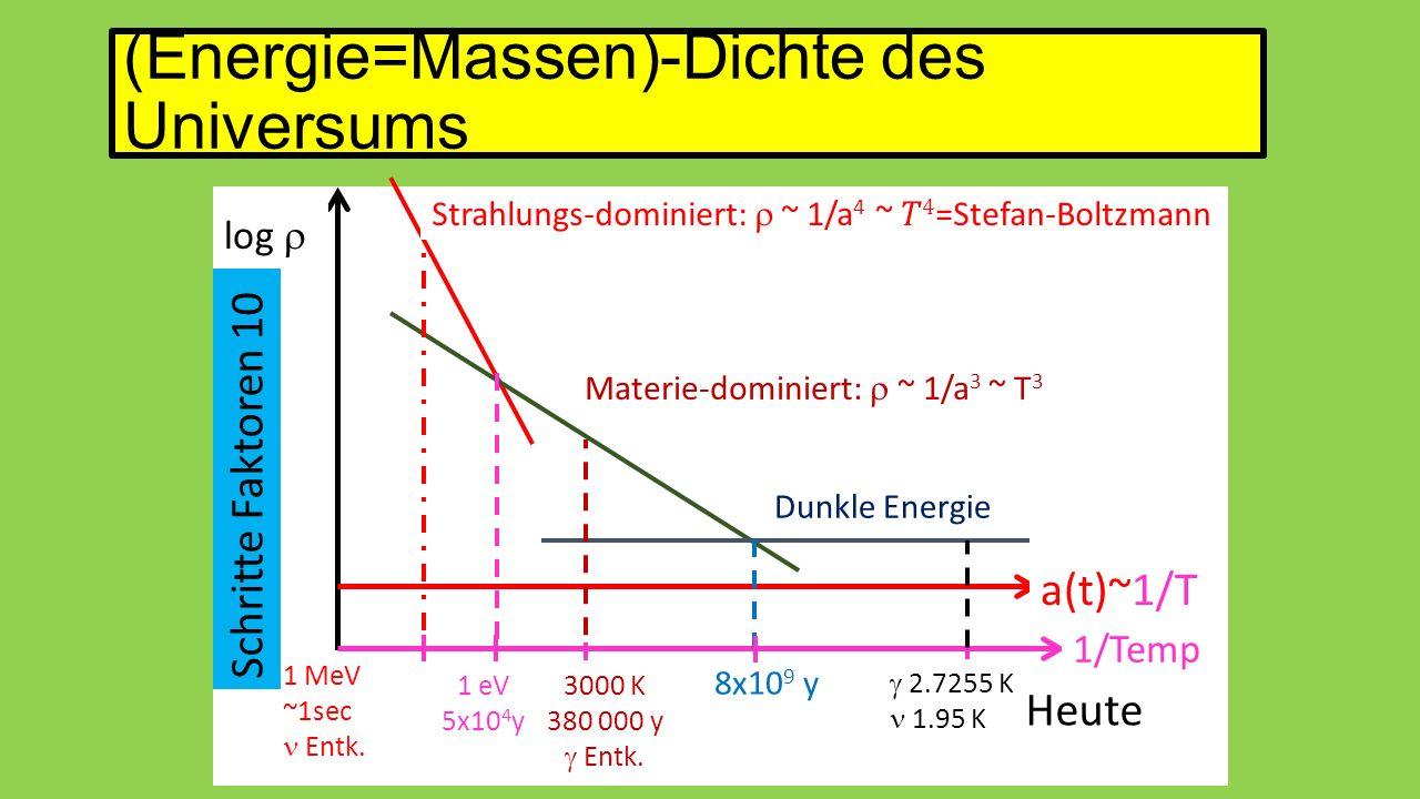 (Energie=Massen)-Dichte des Universums log  a(t)~1/T Materie-dominiert:  ~ 1/a 3 ~ T 3 Dunkle Energie 1/Temp 1 MeV ~1sec  Entk. 1 eV 5x10 4 y Heute