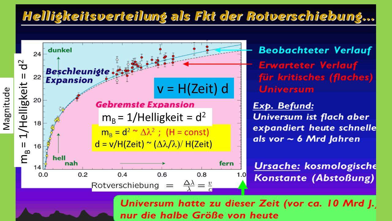 Helligkeitsvertlg als Fkt Rotversch. m B = d 2 ~  2 ; (H = const) d = v/H(Zeit) ~ (  /  H(Zeit) m B = 1/Helligkeit = d 2 v = H(Zeit) d Magnitude