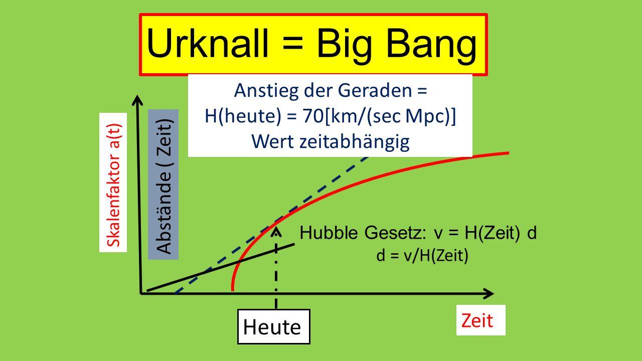 Urknall = Big Bang Skalenfaktor a(t) Zeit Heute Abstände ( Zeit) Hubble Gesetz: v = H(Zeit) d d = v/H(Zeit) Anstieg der Geraden = H(heute) = 70[km/(sec Mpc)] Wert zeitabhängig