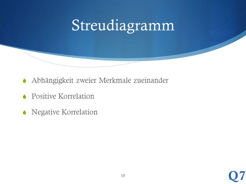 Streudiagramm  Abhängigkeit zweier Merkmale zueinander  Positive Korrelation  Negative Korrelation 10