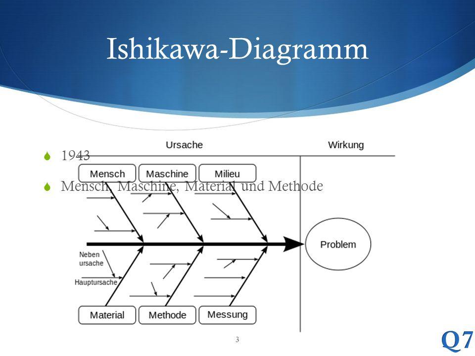 Ishikawa-Diagramm  1943  Mensch, Maschine, Material und Methode 3