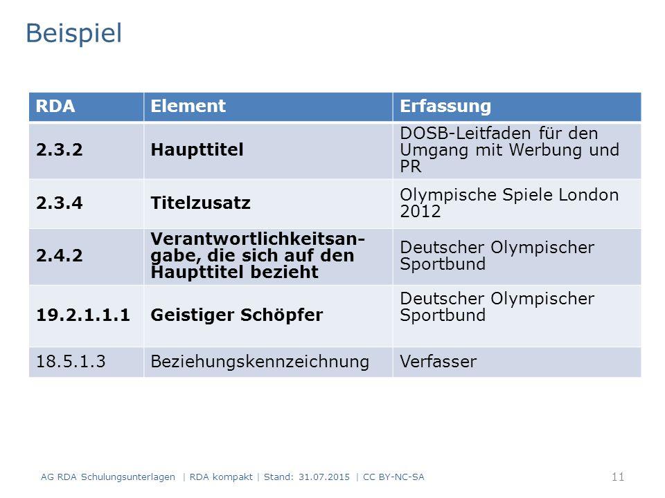 RDAElementErfassung 2.3.2Haupttitel DOSB-Leitfaden für den Umgang mit Werbung und PR 2.3.4Titelzusatz Olympische Spiele London 2012 2.4.2 Verantwortlichkeitsan- gabe, die sich auf den Haupttitel bezieht Deutscher Olympischer Sportbund 19.2.1.1.1Geistiger Schöpfer Deutscher Olympischer Sportbund 18.5.1.3BeziehungskennzeichnungVerfasser Beispiel AG RDA Schulungsunterlagen | RDA kompakt | Stand: 31.07.2015 | CC BY-NC-SA 11