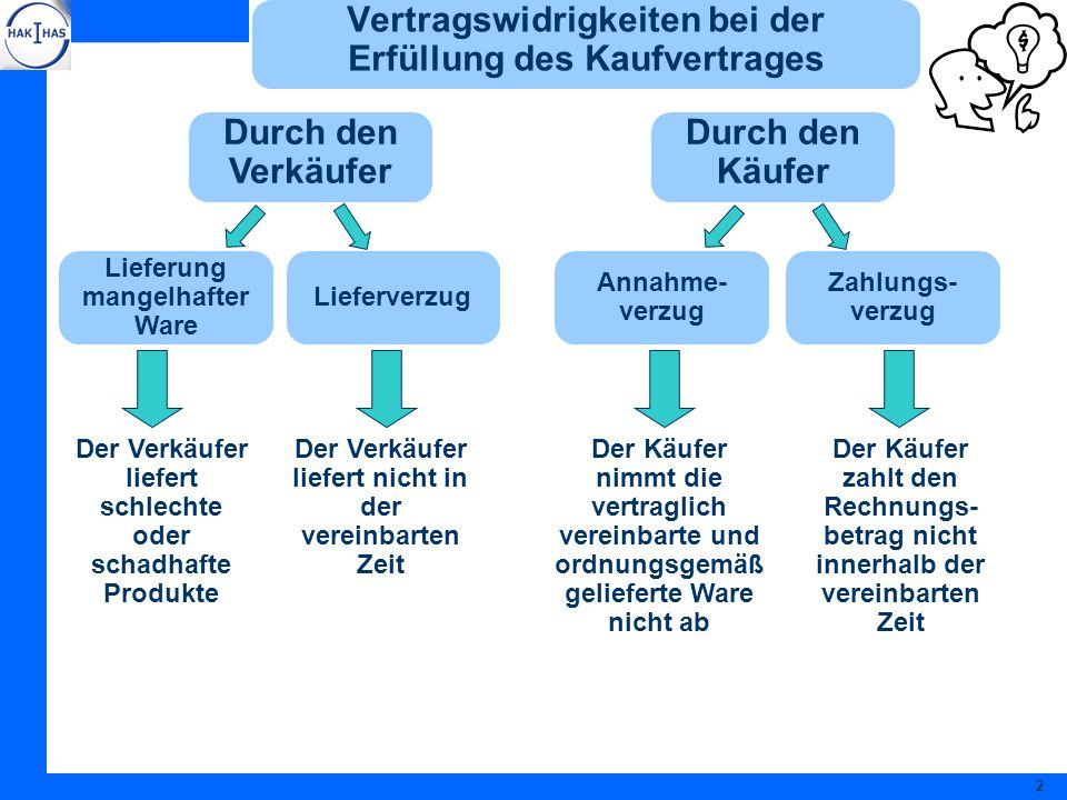 2 Vertragswidrigkeiten bei der Erfüllung des Kaufvertrages Durch den Verkäufer Durch den Käufer Lieferung mangelhafter Ware Lieferverzug Annahme- verz