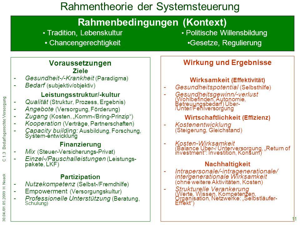 30.04./01.05.2009 H. Noack C 1.3 Bedarfsgerechte Versorgung 11 Rahmentheorie der Systemsteuerung Voraussetzungen Ziele -Gesundheit-/-Krankheit (Paradi