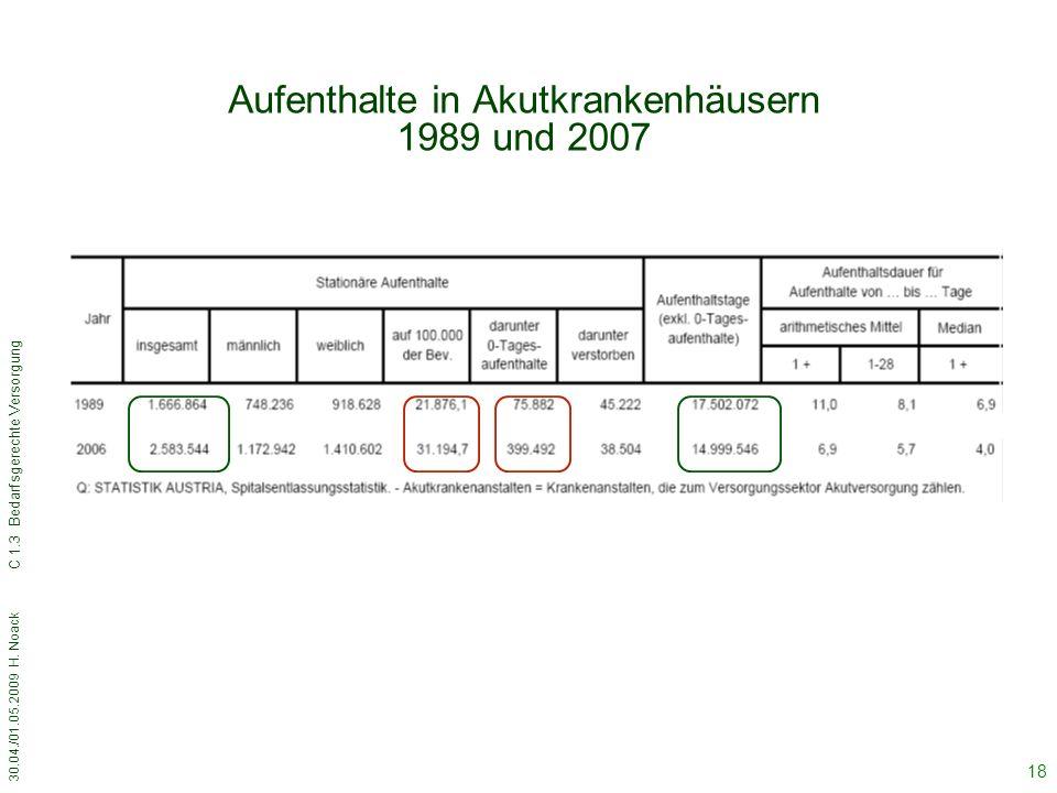 30.04./01.05.2009 H. Noack C 1.3 Bedarfsgerechte Versorgung 18 Aufenthalte in Akutkrankenhäusern 1989 und 2007