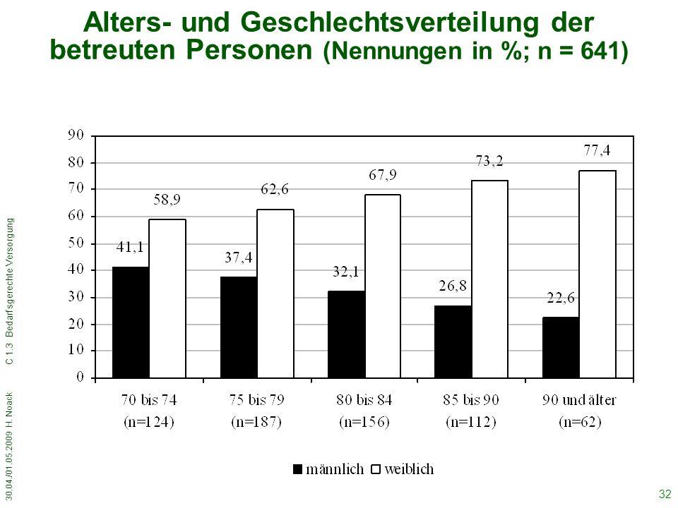 30.04./01.05.2009 H. Noack C 1.3 Bedarfsgerechte Versorgung 32 Alters- und Geschlechtsverteilung der betreuten Personen (Nennungen in %; n = 641)