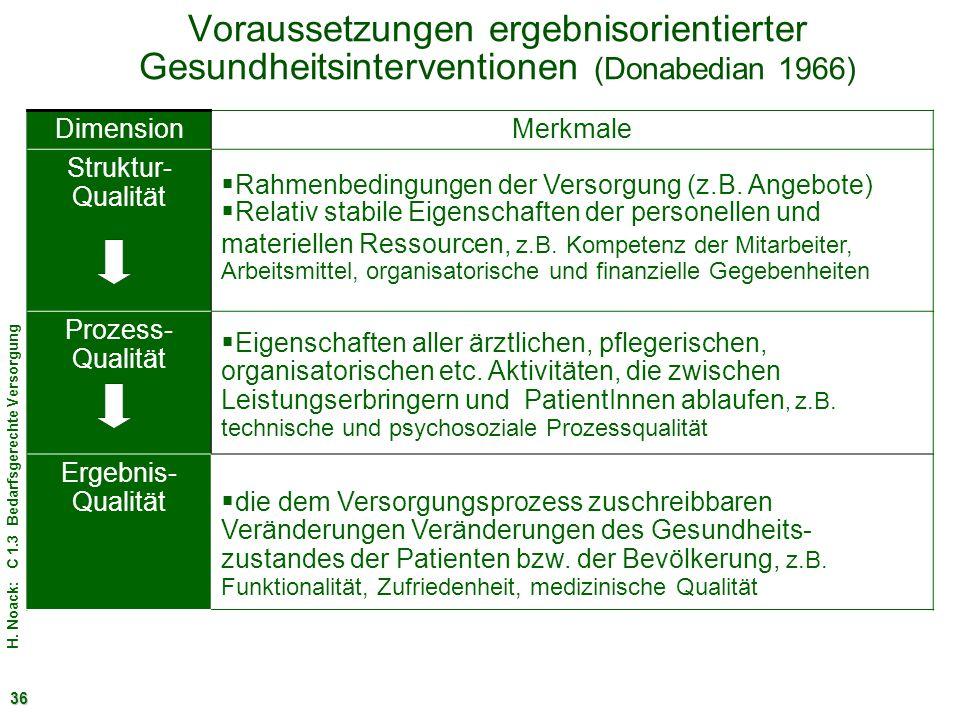 H. Noack: C 1.3 Bedarfsgerechte Versorgung 36 Voraussetzungen ergebnisorientierter Gesundheitsinterventionen (Donabedian 1966) DimensionMerkmale Struk