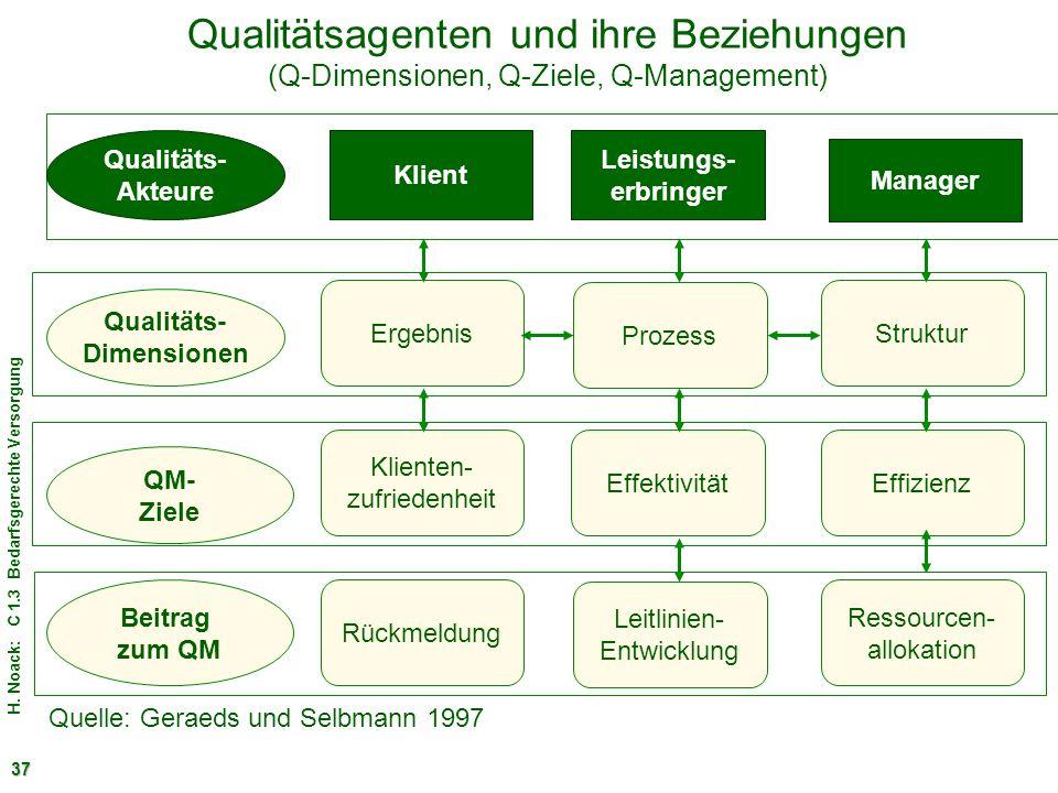 H. Noack: C 1.3 Bedarfsgerechte Versorgung 37 Qualitätsagenten und ihre Beziehungen (Q-Dimensionen, Q-Ziele, Q-Management) Qualitäts- Akteure Klient L