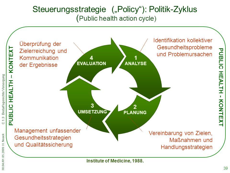 """30.04./01.05.2009 H. Noack C 1.3 Bedarfsgerechte Versorgung 39 Steuerungsstrategie (""""Policy""""): Politik-Zyklus ( Public health action cycle) 1 ANALYSE"""