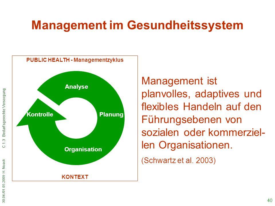 30.04./01.05.2009 H. Noack C 1.3 Bedarfsgerechte Versorgung 40 Management im Gesundheitssystem Analyse Planung Organisation KONTEXT Kontrolle PUBLIC H