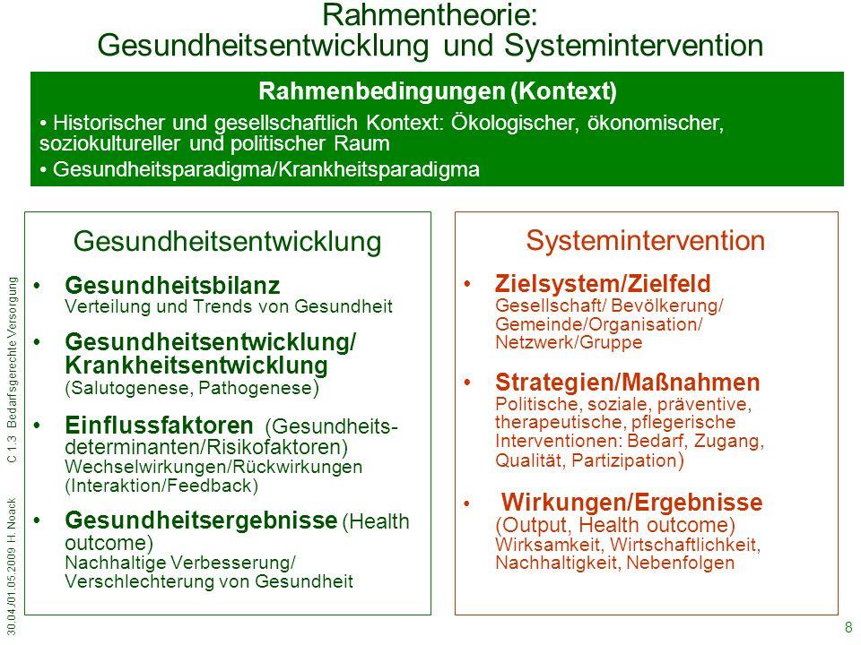 30.04./01.05.2009 H. Noack C 1.3 Bedarfsgerechte Versorgung 8 Rahmentheorie: Gesundheitsentwicklung und Systemintervention Gesundheitsentwicklung Gesu
