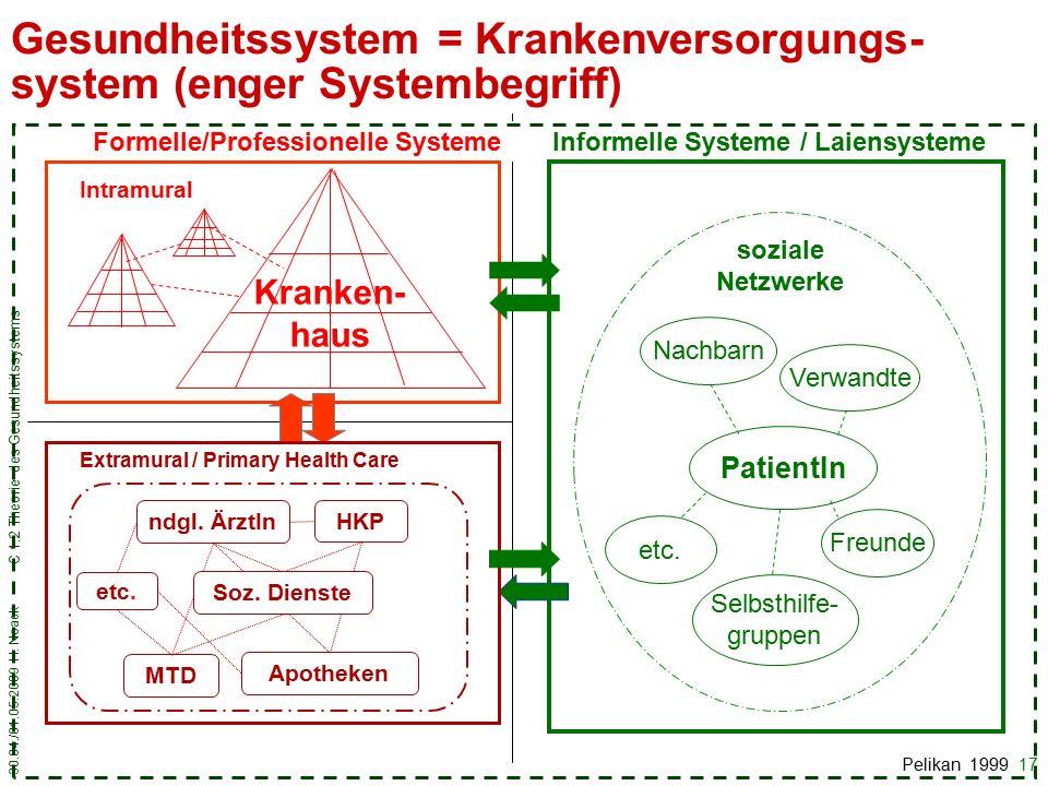 30.04./01.05.2009 H. Noack C 1.2 Theorie des Gesundheitssystems 17 Kranken- haus ndgl.