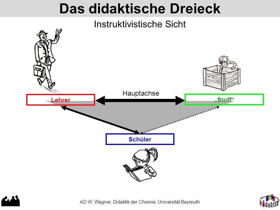 """Das didaktische Dreieck AD W. Wagner, Didaktik der Chemie, Universität Bayreuth Schüler """"Stoff"""" Lehrer Hauptachse Instruktivistische Sicht"""