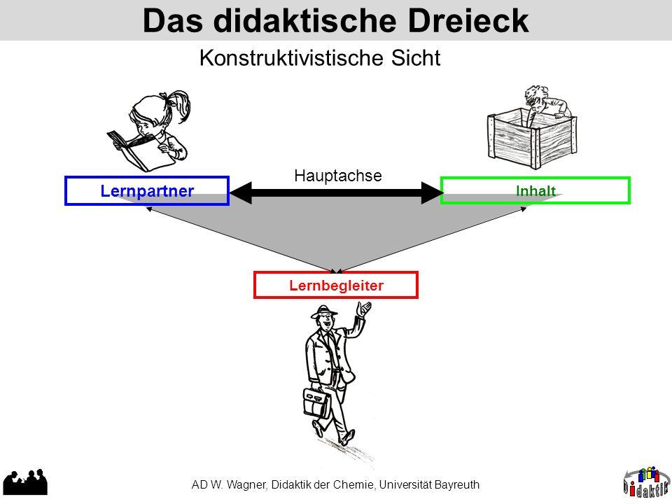 Das didaktische Dreieck AD W. Wagner, Didaktik der Chemie, Universität Bayreuth Lernbegleiter Inhalt Hauptachse Lernpartner Konstruktivistische Sicht