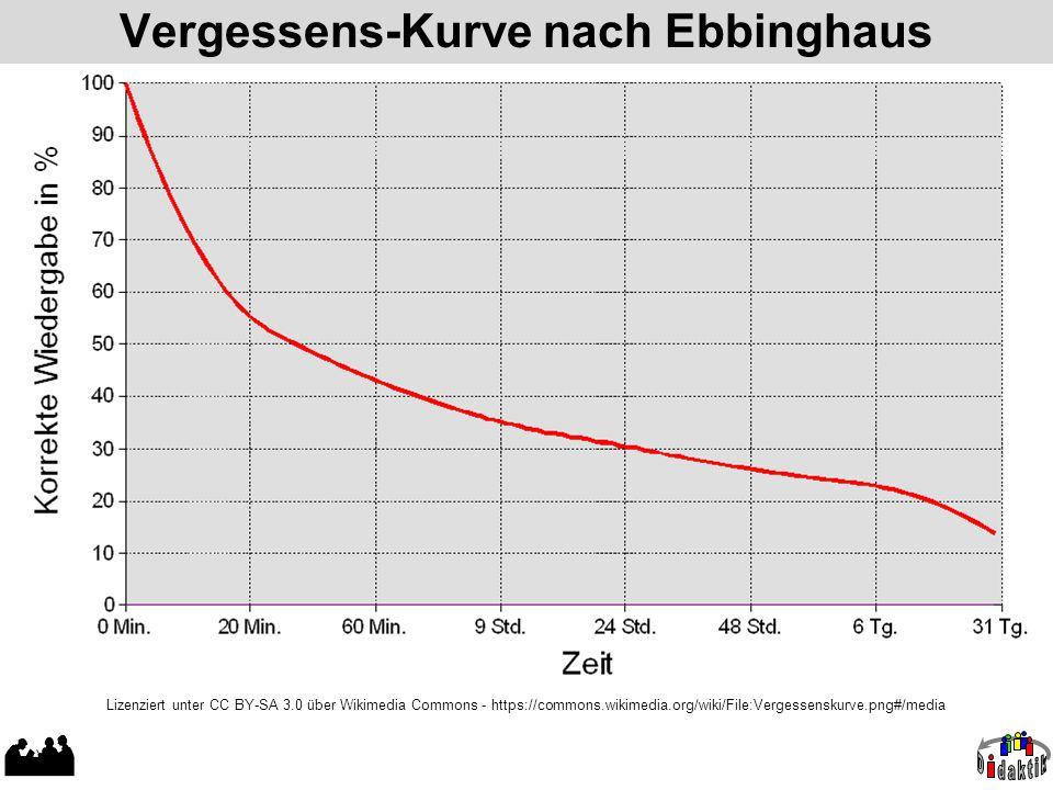 Vergessens-Kurve nach Ebbinghaus Lizenziert unter CC BY-SA 3.0 über Wikimedia Commons - https://commons.wikimedia.org/wiki/File:Vergessenskurve.png#/m