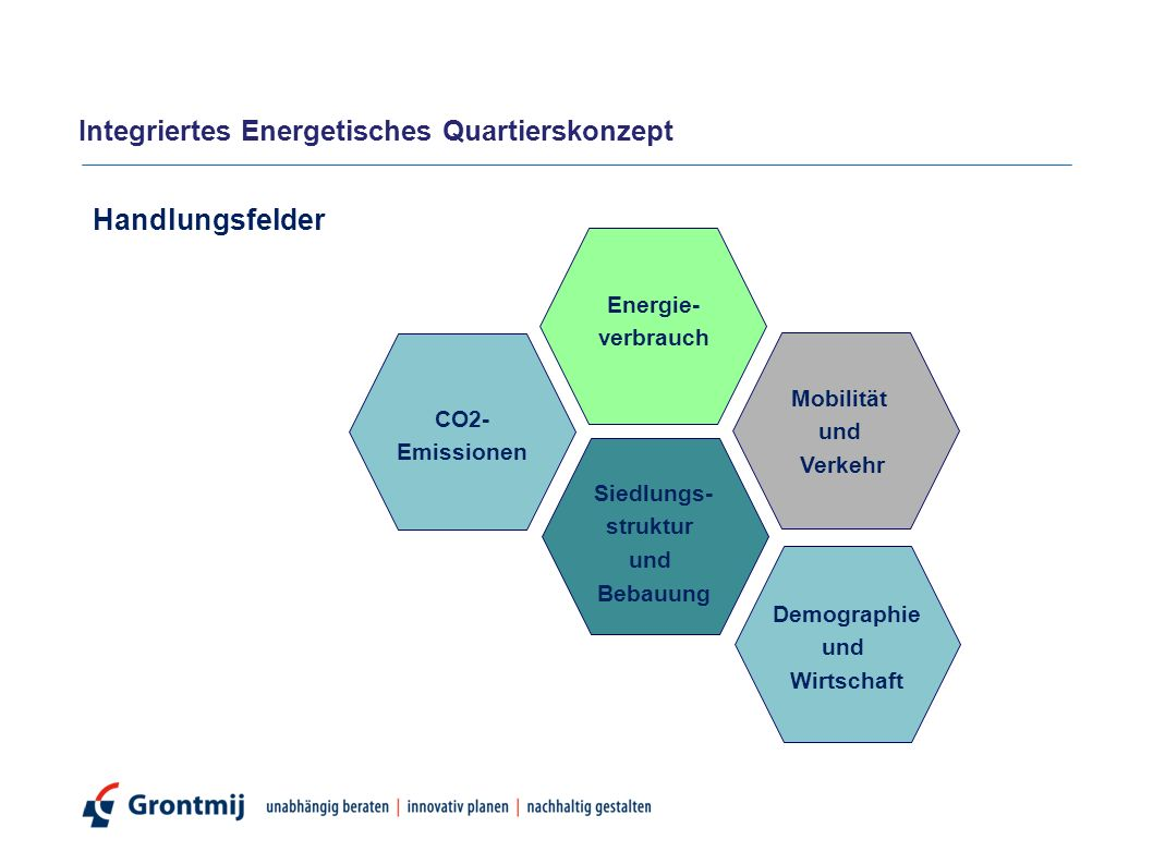 Handlungsfelder Siedlungs- struktur und Bebauung Mobilität und Verkehr Energie- verbrauch Demographie und Wirtschaft CO2- Emissionen Integriertes Energetisches Quartierskonzept