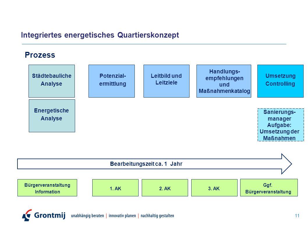 Prozess Städtebauliche Analyse Energetische Analyse Potenzial- ermittlung Leitbild und Leitziele Handlungs- empfehlungen und Maßnahmenkatalog Umsetzung Controlling Bearbeitungszeit ca.