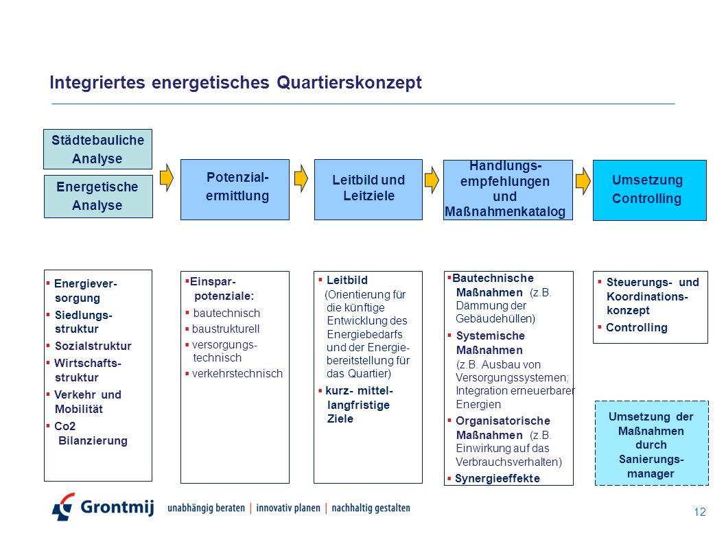 12 Städtebauliche Analyse Energetische Analyse Potenzial- ermittlung Leitbild und Leitziele Handlungs- empfehlungen und Maßnahmenkatalog Umsetzung Con