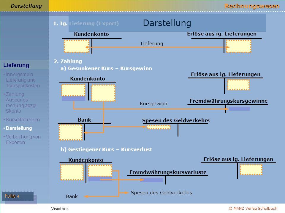 © MANZ Verlag Schulbuch Rechnungswesen Visiothek Folie 4 Darstellung Lieferung Innergemein. Lieferung und Transportkosten Zahlung Ausgangs– rechung ab