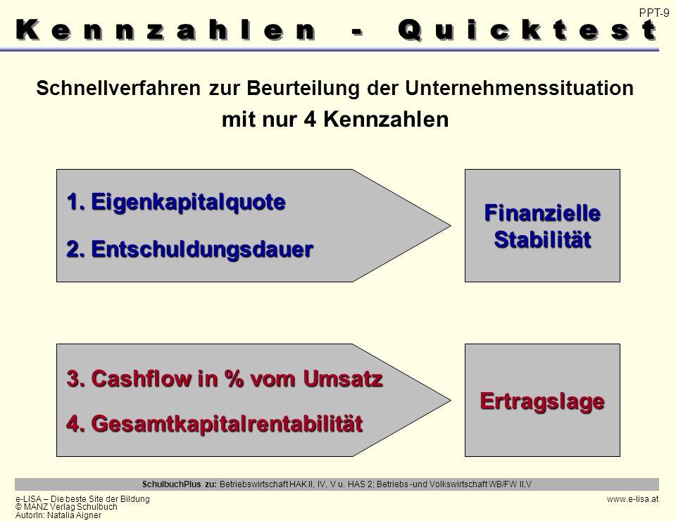 e-LISA – Die beste Site der Bildung © MANZ Verlag Schulbuch AutorIn: Natalia Aigner www.e-lisa.at SchulbuchPlus zu: Betriebswirtschaft HAK II, IV, V u.