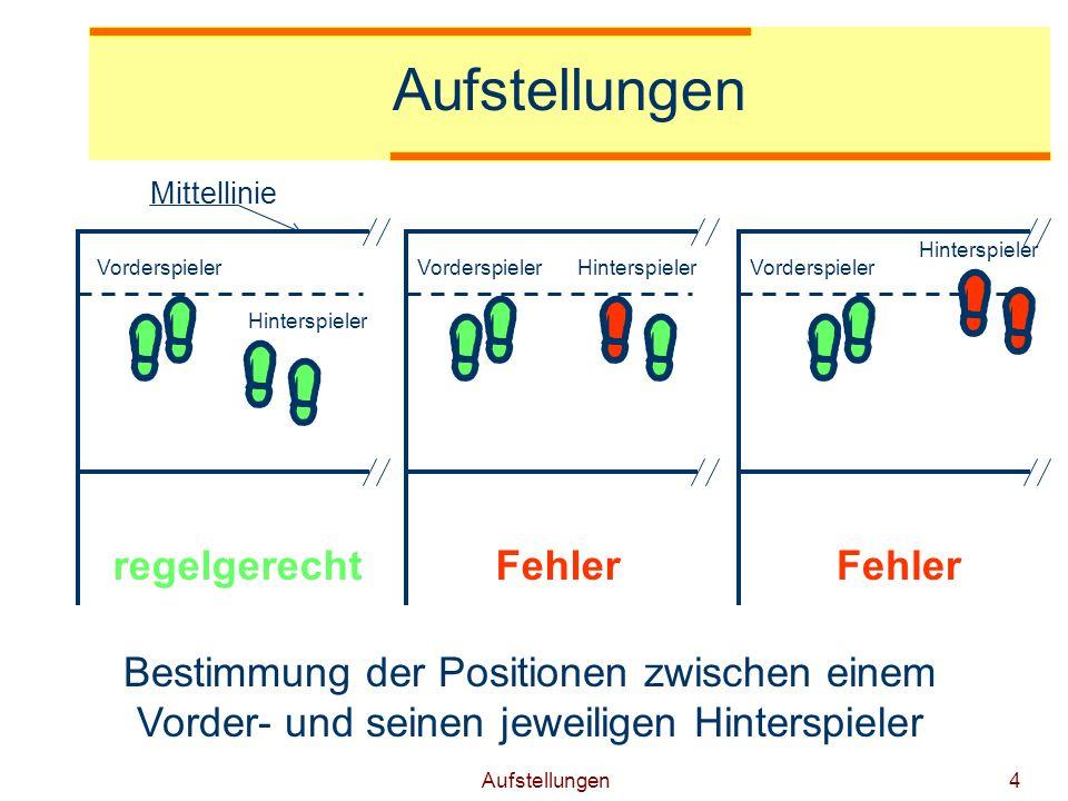 Aufstellungen5 Bestimmung der Positionen zwischen den Spielern der gleichen Reihe M=Mittelspieler R=rechter Spieler L=linker Spieler Mittellinie Fehler regelgerecht M L R L M R