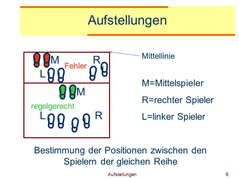 Aufstellungen6 Bestimmung der Positionen zwischen den Spielern der gleichen Reihe M=Mittelspieler R=rechter Spieler L=linker Spieler regelgerecht Fehler L MR M RL Mittellinie