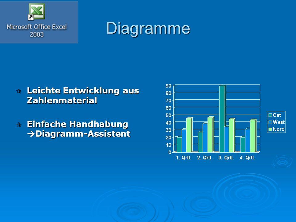 Diagramme  Leichte Entwicklung aus Zahlenmaterial  Einfache Handhabung  Diagramm-Assistent