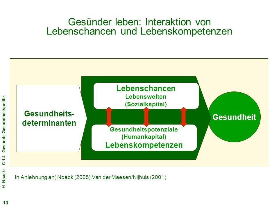 H. Noack: C 1.4 Gesunde Gesundheitspolitik 13 Gesünder leben: Interaktion von Lebenschancen und Lebenskompetenzen Gesundheit In Anlehnung an) Noack (2
