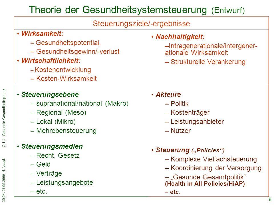 30.04./01.05.2009 H.Noack C 1.4 Gesunde Gesundheitspolitik 29 Resümee (3) 3.