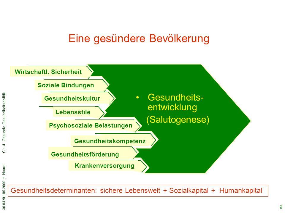 30.04./01.05.2009 H. Noack C 1.4 Gesunde Gesundheitspolitik 20