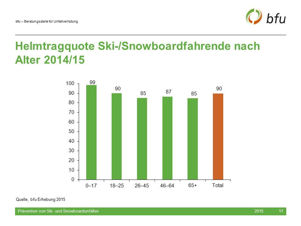 bfu – Beratungsstelle für Unfallverhütung 2015 Prävention von Ski- und Snowboardunfällen 11 Helmtragquote Ski-/Snowboardfahrende nach Alter 2014/15 –Q