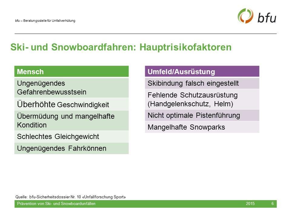 bfu – Beratungsstelle für Unfallverhütung 2015 Prävention von Ski- und Snowboardunfällen 6 Ski- und Snowboardfahren: Hauptrisikofaktoren –Quelle: bfu-