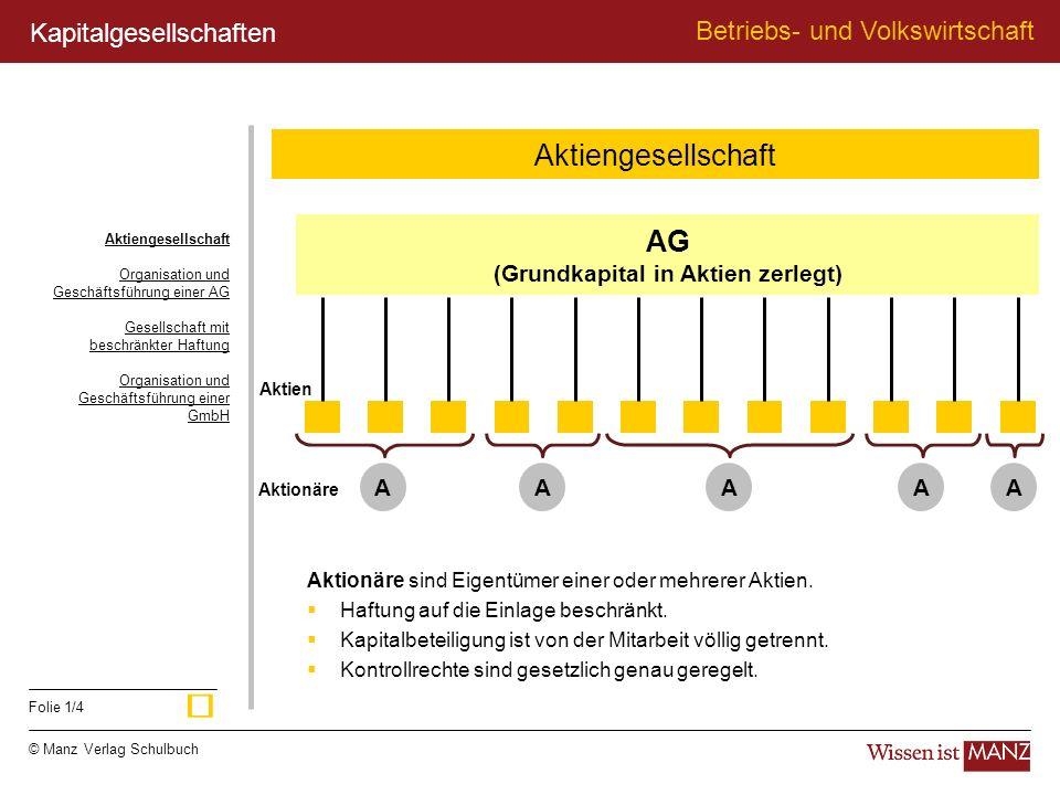 © Manz Verlag Schulbuch Betriebs- und Volkswirtschaft Folie 1/4 AG (Grundkapital in Aktien zerlegt) Aktien AAAAA Aktionäre Aktionäre sind Eigentümer e