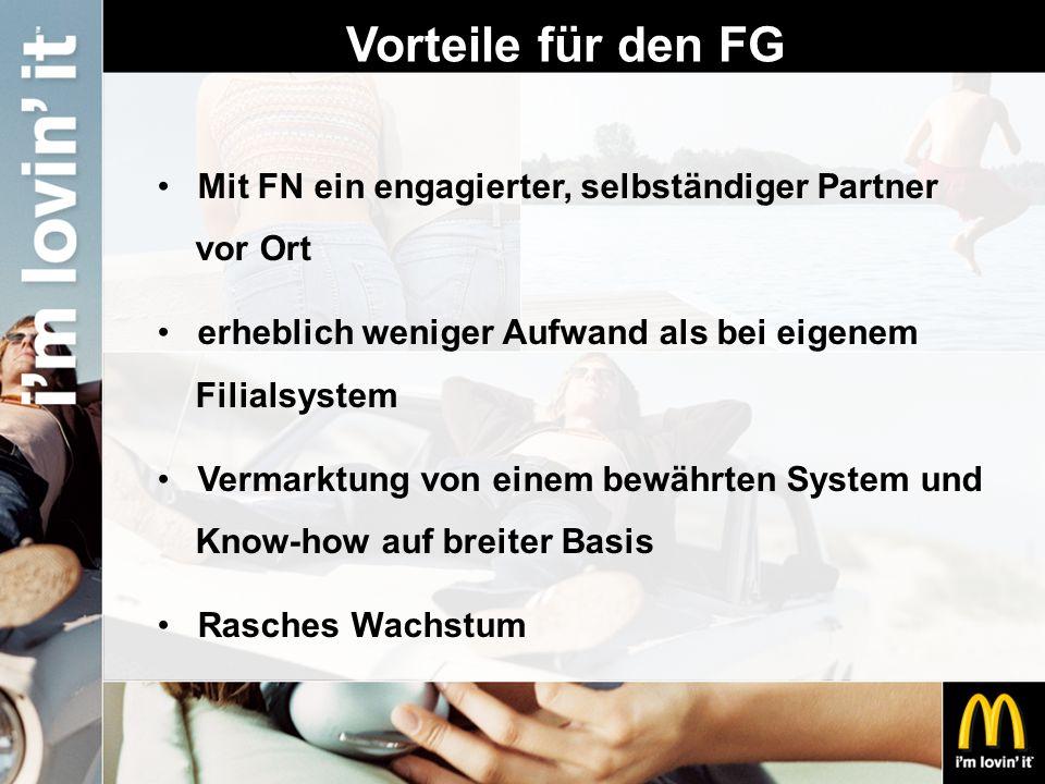 Vorteile für den FG Mit FN ein engagierter, selbständiger Partner vor Ort erheblich weniger Aufwand als bei eigenem Filialsystem Vermarktung von einem