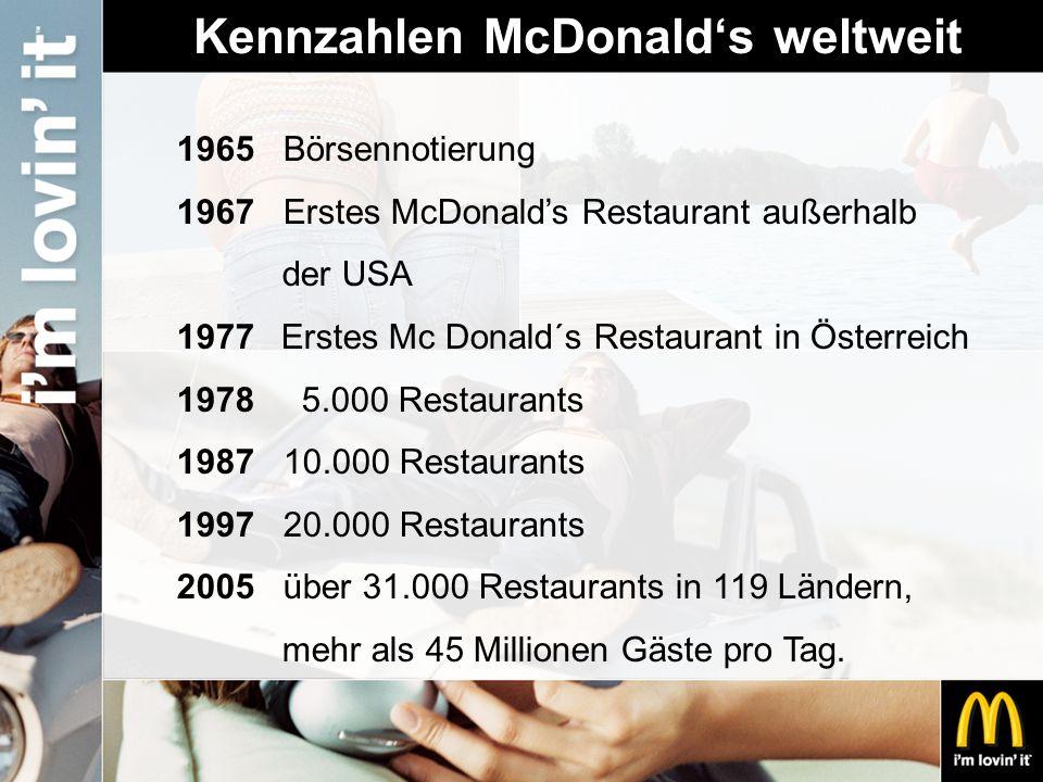 Kennzahlen McDonald's weltweit 1965 Börsennotierung 1967 Erstes McDonald's Restaurant außerhalb der USA 1977Erstes Mc Donald´s Restaurant in Österreic