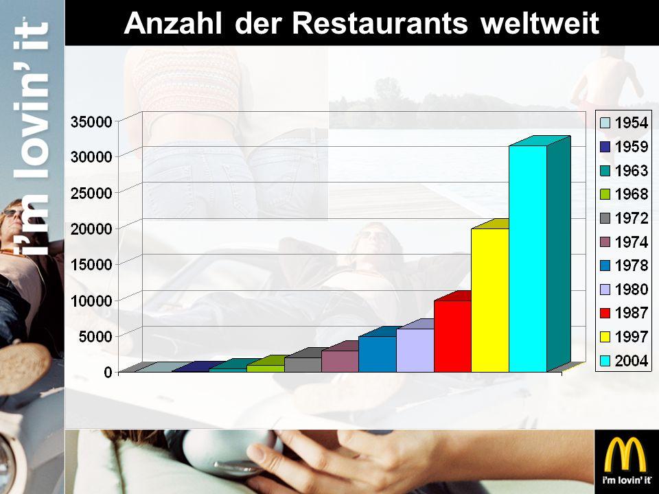 McDonald's Österreich per 31.12.2005 Restaurants: 162 FN: 64 Umsatz: EUR 309 Mio.